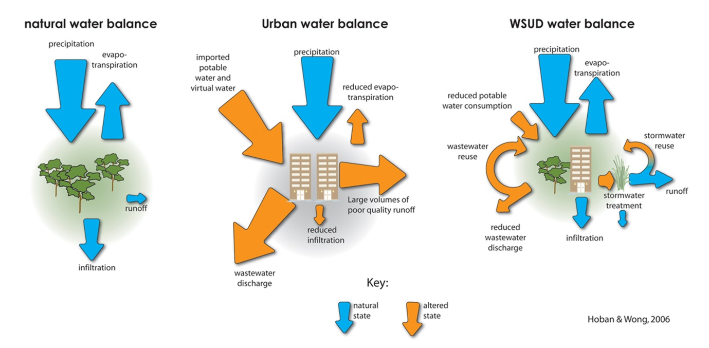 natural/urban/WSUD water balance comparison image